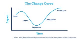 Change_Curve
